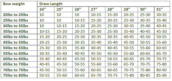 How to calculate your draw weight